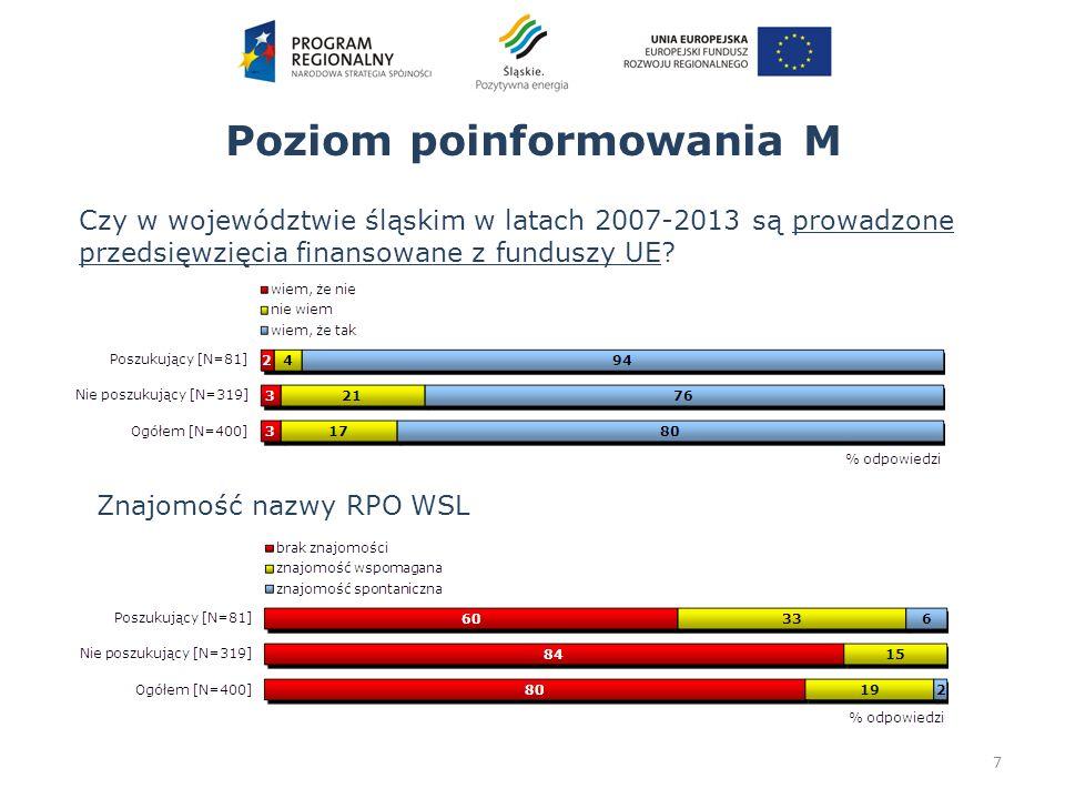 7 Poziom poinformowania M Czy w województwie śląskim w latach 2007-2013 są prowadzone przedsięwzięcia finansowane z funduszy UE? Znajomość nazwy RPO W