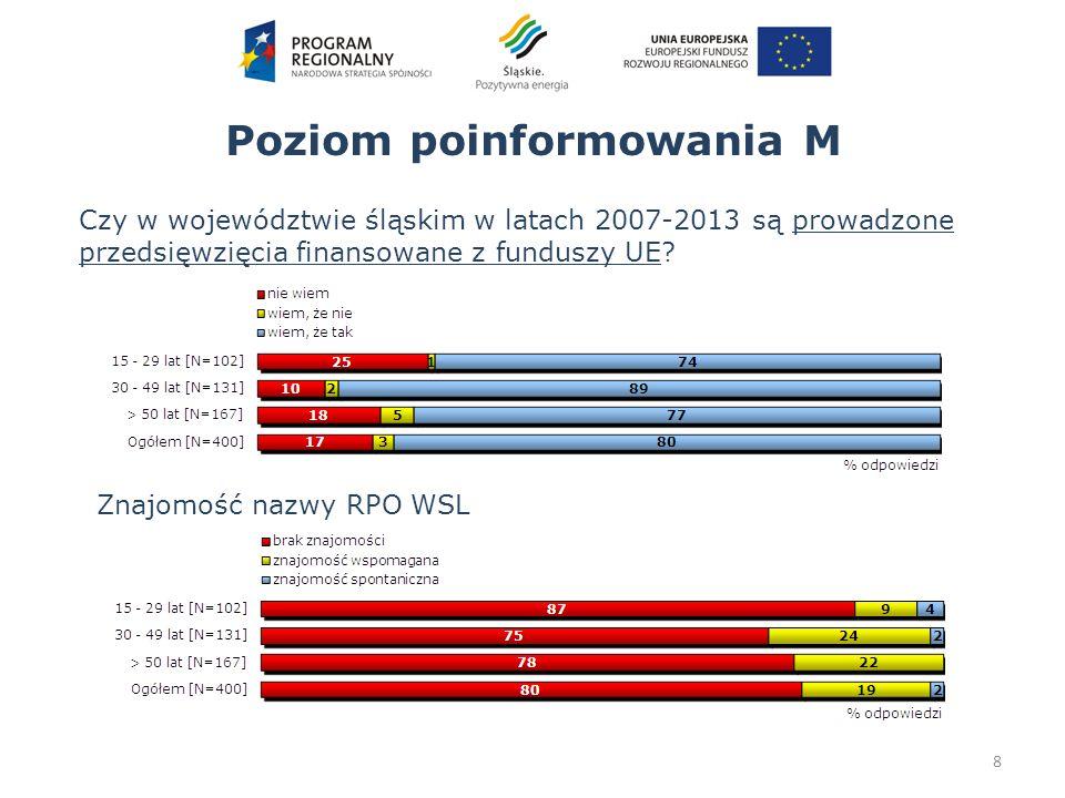 8 Poziom poinformowania M Czy w województwie śląskim w latach 2007-2013 są prowadzone przedsięwzięcia finansowane z funduszy UE? Znajomość nazwy RPO W