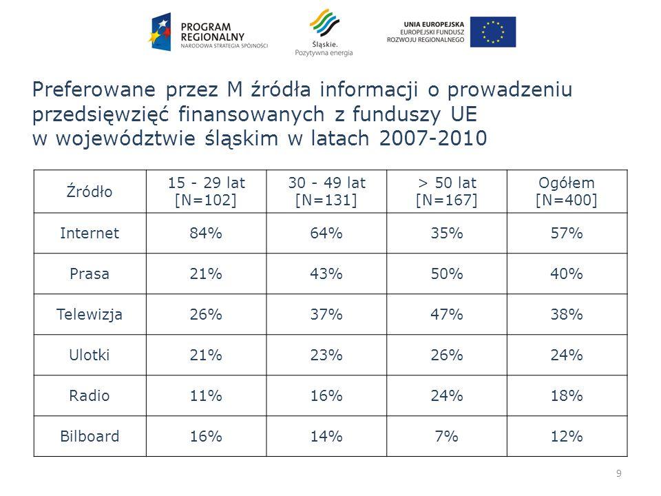 9 Źródło 15 - 29 lat [N=102] 30 - 49 lat [N=131] > 50 lat [N=167] Ogółem [N=400] Internet84%64%35%57% Prasa21%43%50%40% Telewizja26%37%47%38% Ulotki21%23%26%24% Radio11%16%24%18% Bilboard16%14%7%12% Preferowane przez M źródła informacji o prowadzeniu przedsięwzięć finansowanych z funduszy UE w województwie śląskim w latach 2007-2010