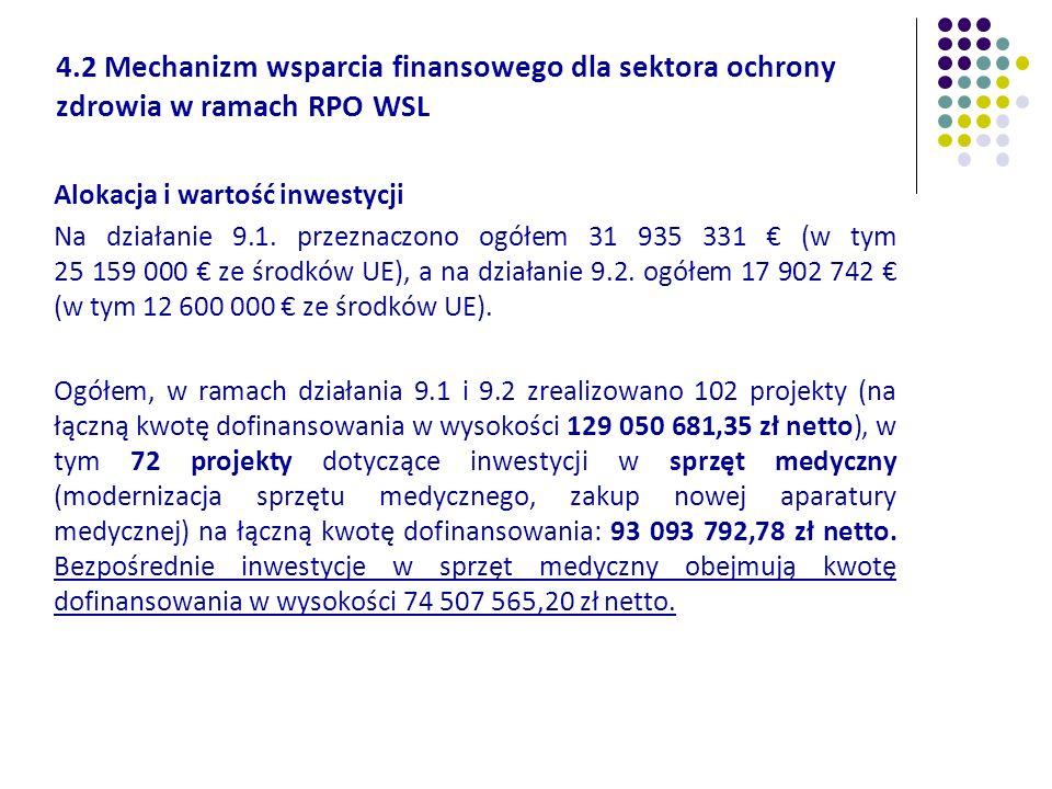 4.2 Mechanizm wsparcia finansowego dla sektora ochrony zdrowia w ramach RPO WSL Alokacja i wartość inwestycji Na działanie 9.1. przeznaczono ogółem 31