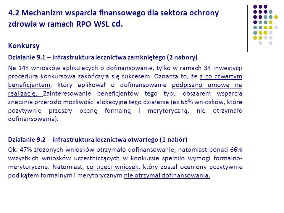 4.2 Mechanizm wsparcia finansowego dla sektora ochrony zdrowia w ramach RPO WSL cd. Konkursy Działanie 9.1 – infrastruktura lecznictwa zamkniętego (2