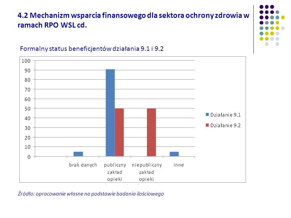 Formalny status beneficjentów działania 9.1 i 9.2 4.2 Mechanizm wsparcia finansowego dla sektora ochrony zdrowia w ramach RPO WSL cd. Źródło: opracowa