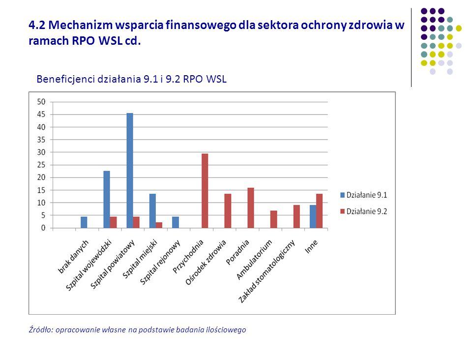Beneficjenci działania 9.1 i 9.2 RPO WSL 4.2 Mechanizm wsparcia finansowego dla sektora ochrony zdrowia w ramach RPO WSL cd. Źródło: opracowanie własn