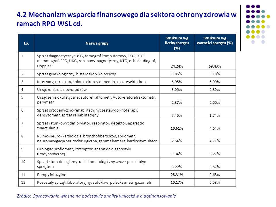 Źródło: Opracowanie własne na podstawie analizy wniosków o dofinansowanie Lp.Nazwa grupy Struktura wg liczby sprzętu (%) Struktura wg wartości sprzętu