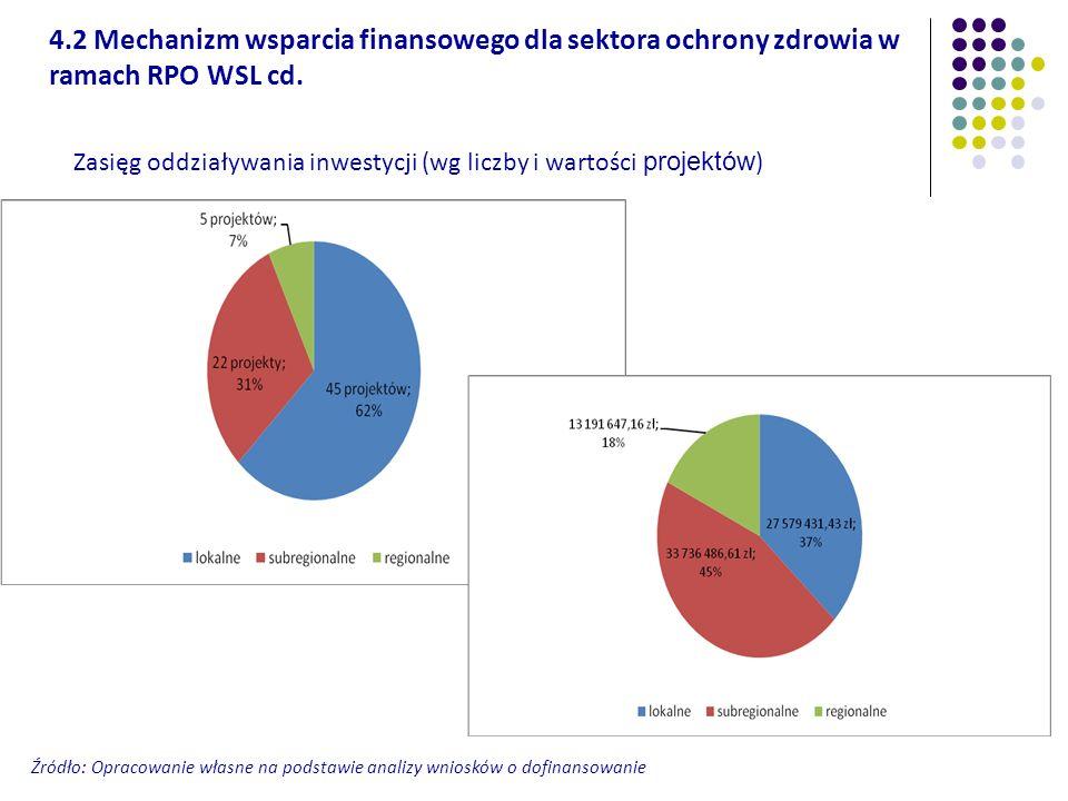 Zasięg oddziaływania inwestycji (wg liczby i wartości projektów ) 4.2 Mechanizm wsparcia finansowego dla sektora ochrony zdrowia w ramach RPO WSL cd.