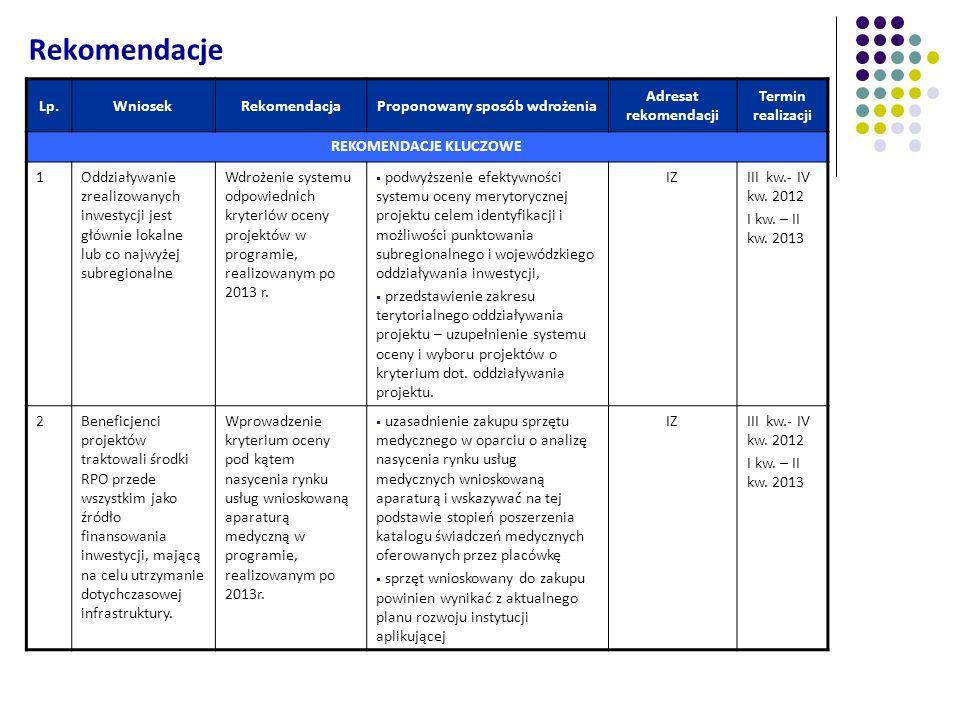 Rekomendacje Lp.WniosekRekomendacjaProponowany sposób wdrożenia Adresat rekomendacji Termin realizacji REKOMENDACJE KLUCZOWE 1Oddziaływanie zrealizowa