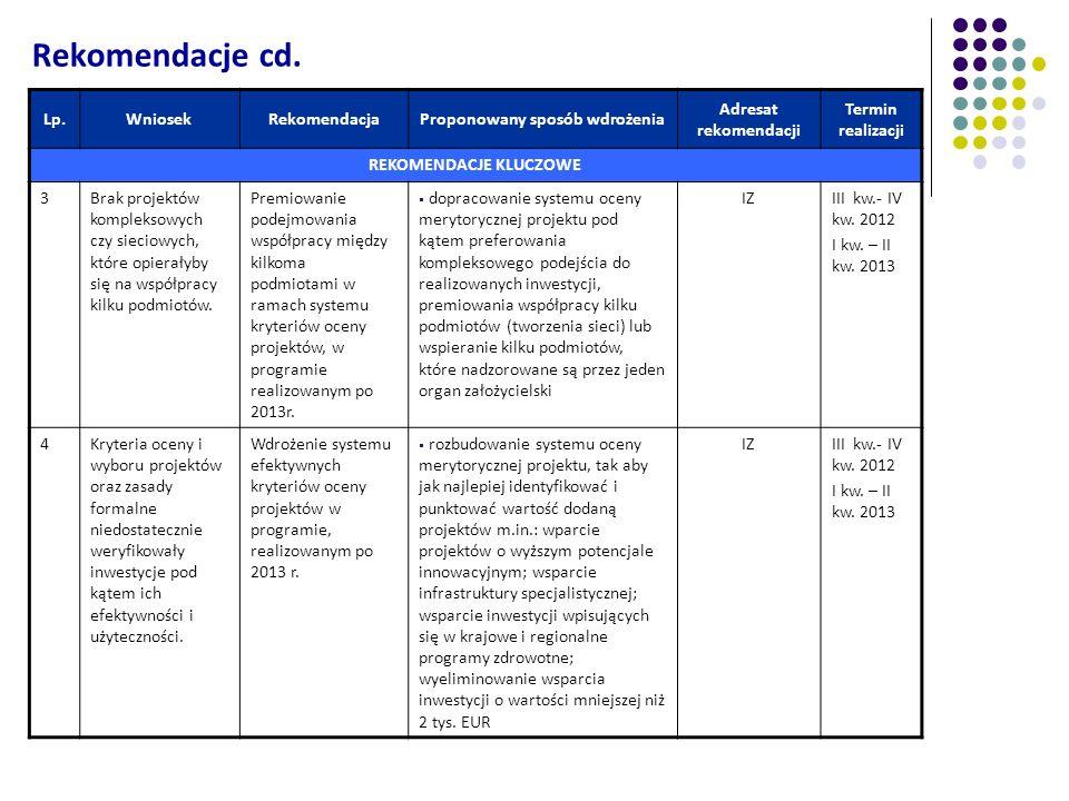 Lp.WniosekRekomendacjaProponowany sposób wdrożenia Adresat rekomendacji Termin realizacji REKOMENDACJE KLUCZOWE 3Brak projektów kompleksowych czy siec