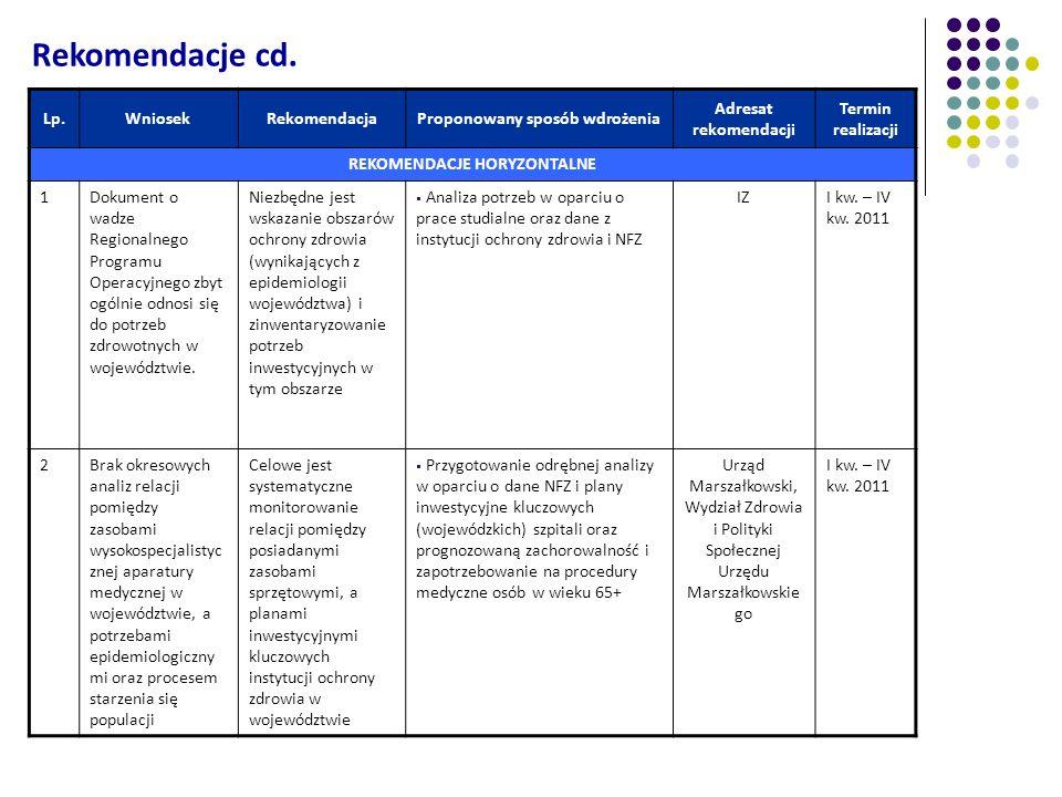 Lp.WniosekRekomendacjaProponowany sposób wdrożenia Adresat rekomendacji Termin realizacji REKOMENDACJE HORYZONTALNE 1Dokument o wadze Regionalnego Pro