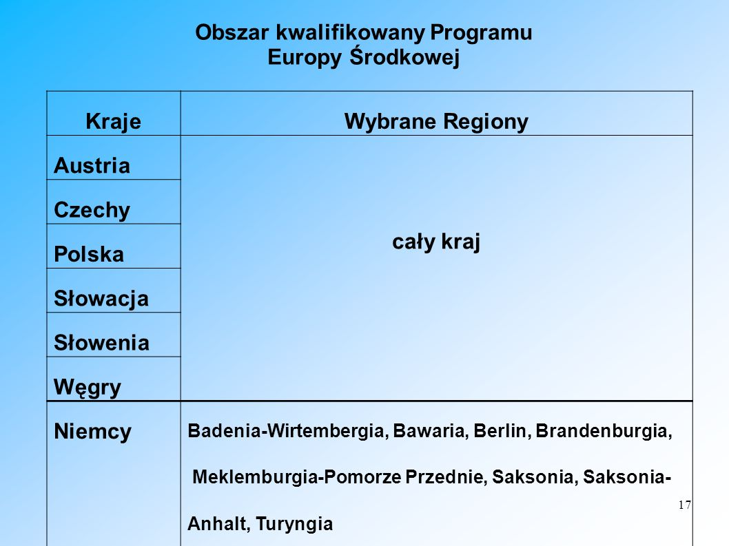 17 Obszar kwalifikowany Programu Europy Środkowej KrajeWybrane Regiony Austria cały kraj Czechy Polska Słowacja Słowenia Węgry Niemcy Badenia-Wirtembe