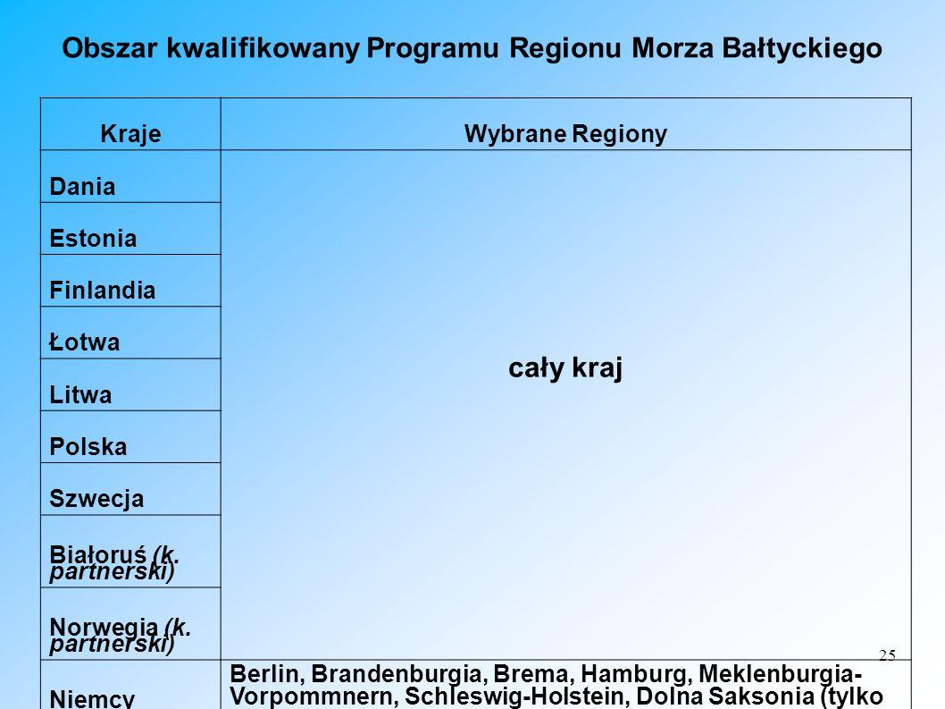 25 Obszar kwalifikowany Programu Regionu Morza Bałtyckiego KrajeWybrane Regiony Dania cały kraj Estonia Finlandia Łotwa Litwa Polska Szwecja Białoruś