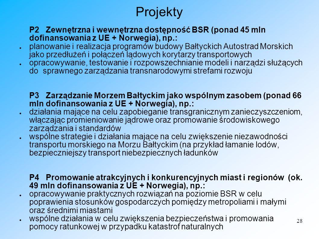 28 Projekty P2 Zewnętrzna i wewnętrzna dostępność BSR (ponad 45 mln dofinansowania z UE + Norwegia), np.: planowanie i realizacja programów budowy Bał