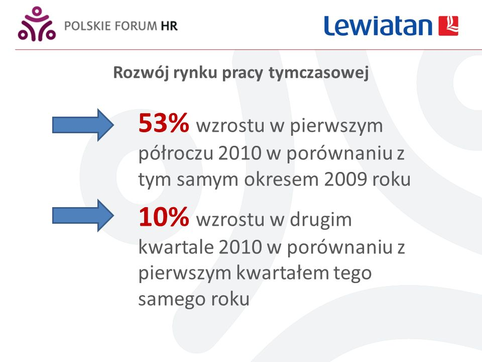 Rozwój rynku pracy tymczasowej 53% wzrostu w pierwszym półroczu 2010 w porównaniu z tym samym okresem 2009 roku 10% wzrostu w drugim kwartale 2010 w porównaniu z pierwszym kwartałem tego samego roku