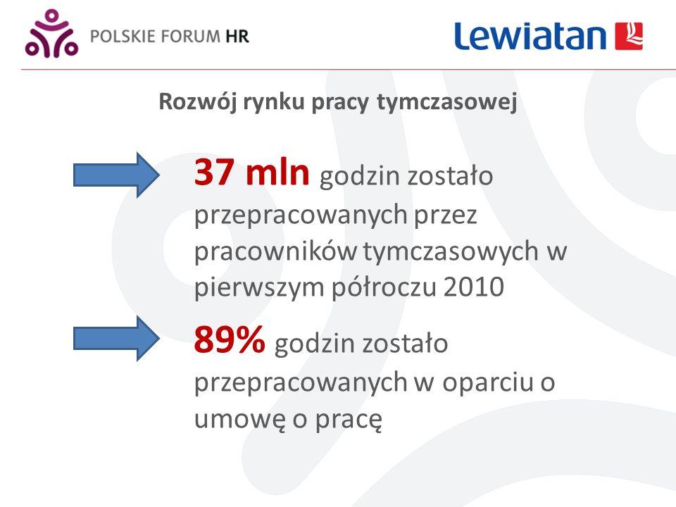 Rozwój rynku pracy tymczasowej 37 mln godzin zostało przepracowanych przez pracowników tymczasowych w pierwszym półroczu 2010 89% godzin zostało przepracowanych w oparciu o umowę o pracę