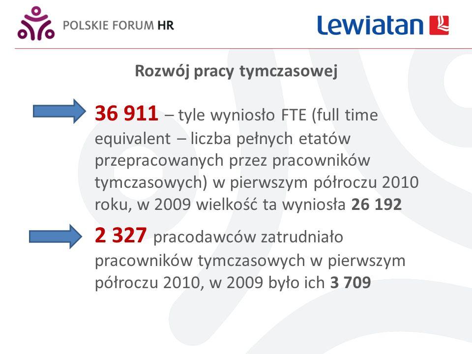 Rozwój pracy tymczasowej 36 911 – tyle wyniosło FTE (full time equivalent – liczba pełnych etatów przepracowanych przez pracowników tymczasowych) w pierwszym półroczu 2010 roku, w 2009 wielkość ta wyniosła 26 192 2 327 pracodawców zatrudniało pracowników tymczasowych w pierwszym półroczu 2010, w 2009 było ich 3 709