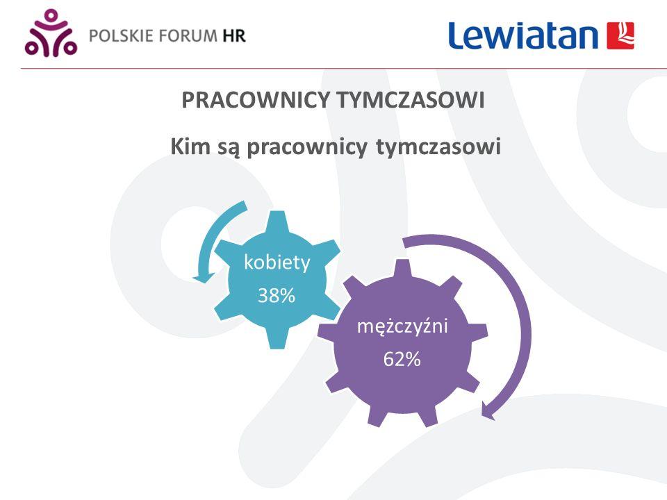 Kim są pracownicy tymczasowi mężczyźni 62% kobiety 38% PRACOWNICY TYMCZASOWI