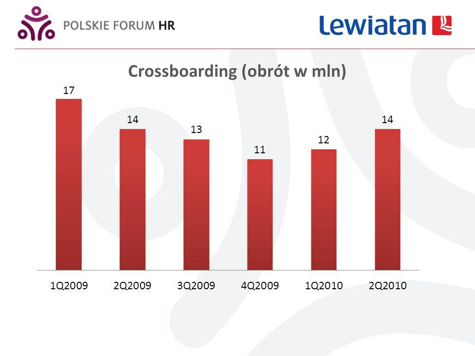 Crossboarding (obrót w mln)