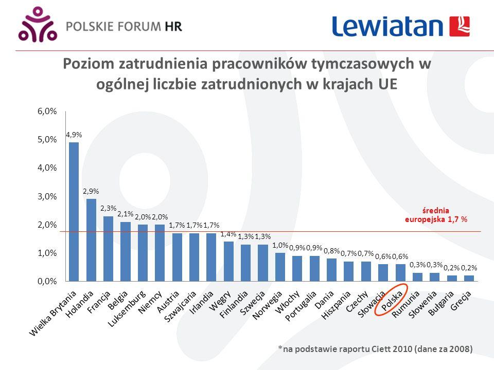 Poziom zatrudnienia pracowników tymczasowych w ogólnej liczbie zatrudnionych w krajach UE *na podstawie raportu Ciett 2010 (dane za 2008) średnia europejska 1,7 %
