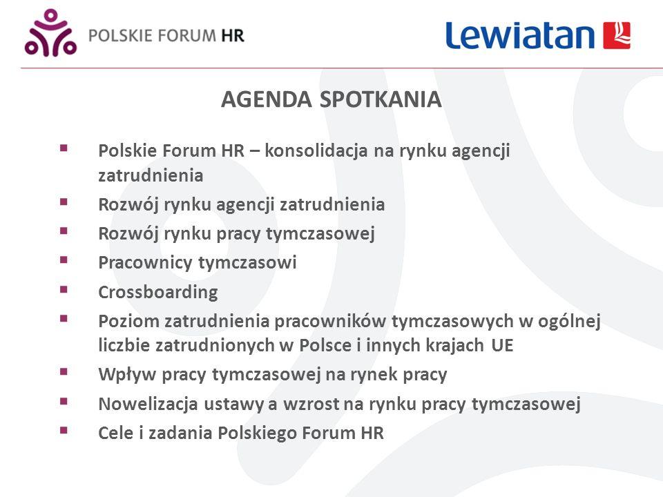 AGENDA SPOTKANIA Polskie Forum HR – konsolidacja na rynku agencji zatrudnienia Rozwój rynku agencji zatrudnienia Rozwój rynku pracy tymczasowej Pracownicy tymczasowi Crossboarding Poziom zatrudnienia pracowników tymczasowych w ogólnej liczbie zatrudnionych w Polsce i innych krajach UE Wpływ pracy tymczasowej na rynek pracy Nowelizacja ustawy a wzrost na rynku pracy tymczasowej Cele i zadania Polskiego Forum HR