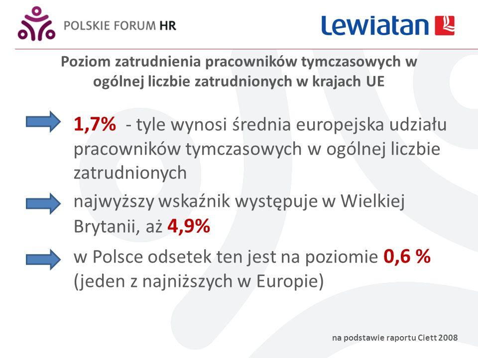 Poziom zatrudnienia pracowników tymczasowych w ogólnej liczbie zatrudnionych w krajach UE na podstawie raportu Ciett 2008 1,7% - tyle wynosi średnia europejska udziału pracowników tymczasowych w ogólnej liczbie zatrudnionych najwyższy wskaźnik występuje w Wielkiej Brytanii, aż 4,9% w Polsce odsetek ten jest na poziomie 0,6 % (jeden z najniższych w Europie)