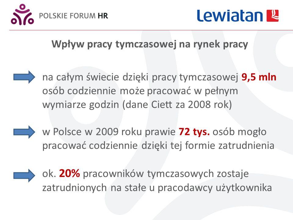 Wpływ pracy tymczasowej na rynek pracy na całym świecie dzięki pracy tymczasowej 9,5 mln osób codziennie może pracować w pełnym wymiarze godzin (dane Ciett za 2008 rok) w Polsce w 2009 roku prawie 72 tys.