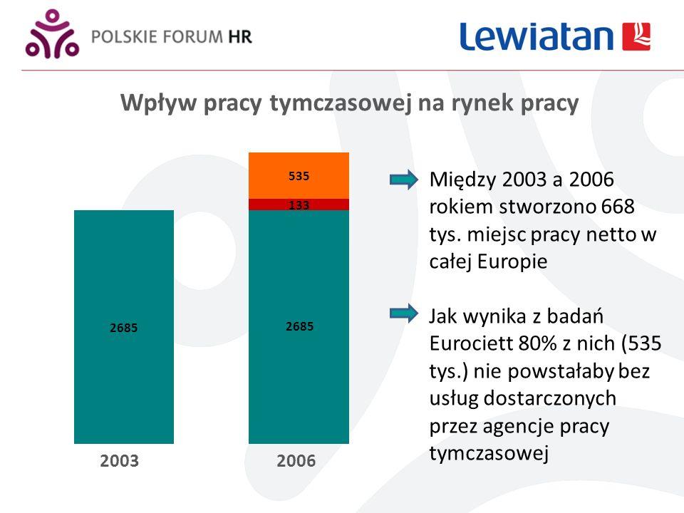 Wpływ pracy tymczasowej na rynek pracy 20032006 Między 2003 a 2006 rokiem stworzono 668 tys.