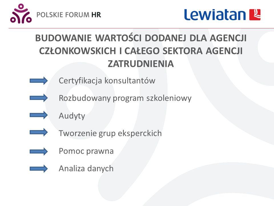 BUDOWANIE WARTOŚCI DODANEJ DLA AGENCJI CZŁONKOWSKICH I CAŁEGO SEKTORA AGENCJI ZATRUDNIENIA Certyfikacja konsultantów Rozbudowany program szkoleniowy Audyty Tworzenie grup eksperckich Pomoc prawna Analiza danych