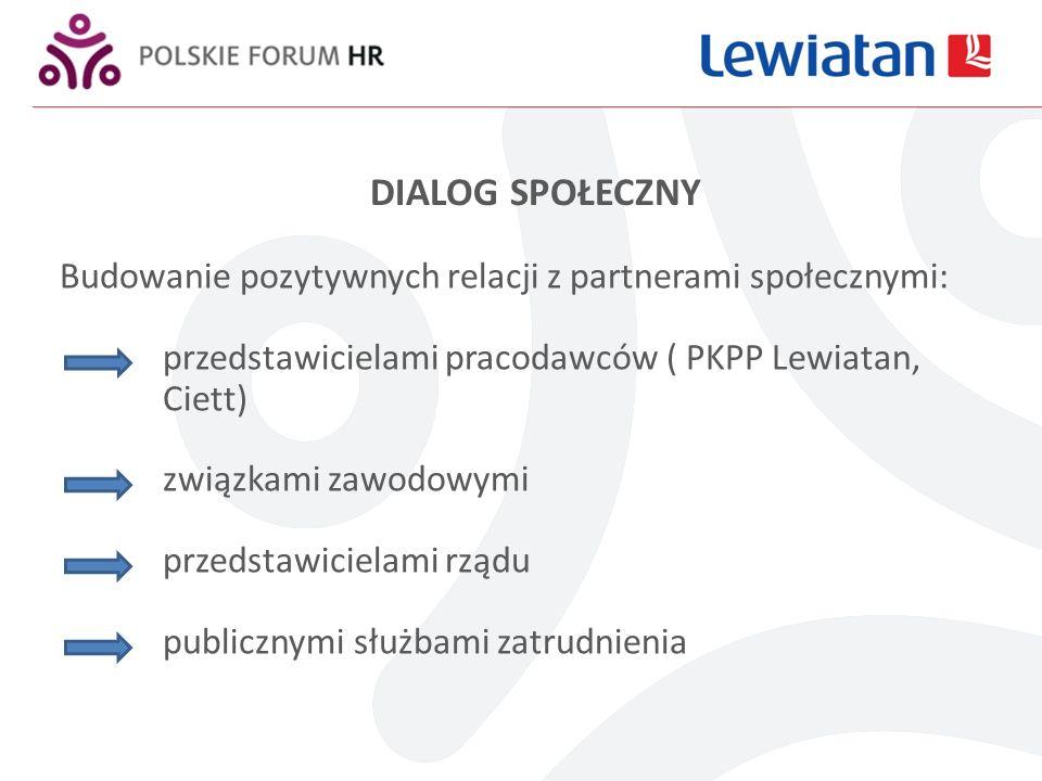 DIALOG SPOŁECZNY Budowanie pozytywnych relacji z partnerami społecznymi: przedstawicielami pracodawców ( PKPP Lewiatan, Ciett) związkami zawodowymi przedstawicielami rządu publicznymi służbami zatrudnienia