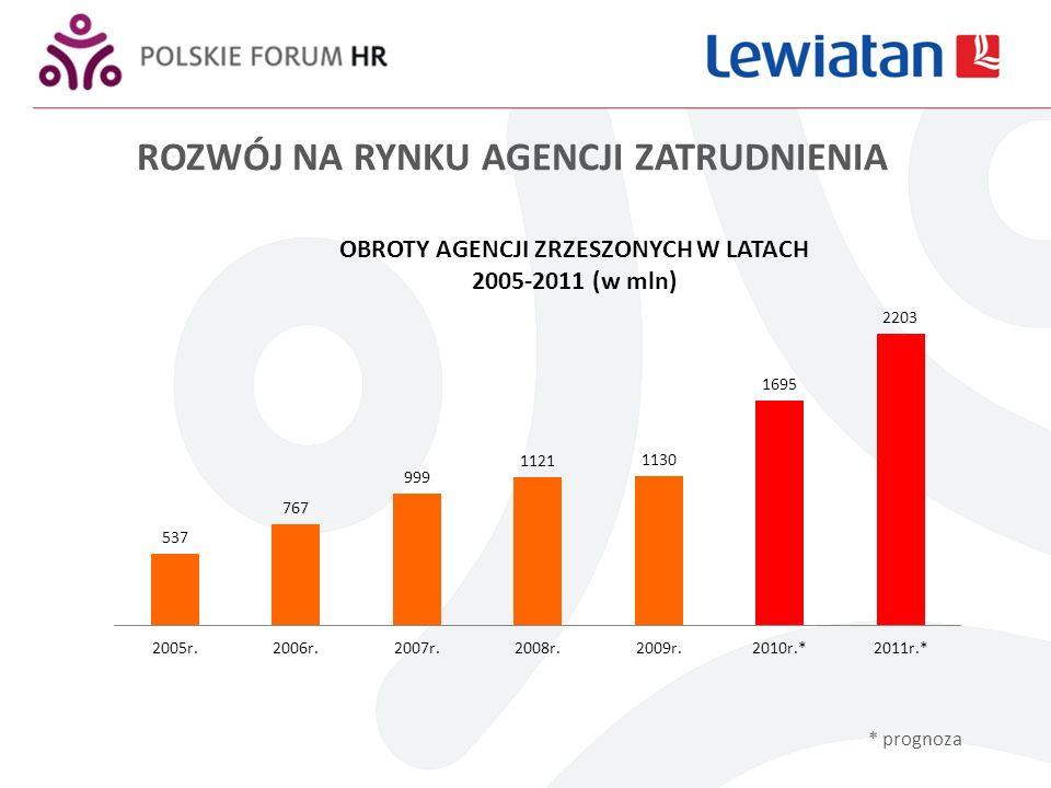 * aby analiza była wiarygodna porównujemy tylko dane tych agencji, które należały do ZAPT i przesyłały dane zarówno w 2009 jak i w pierwszym półroczu 2010 roku
