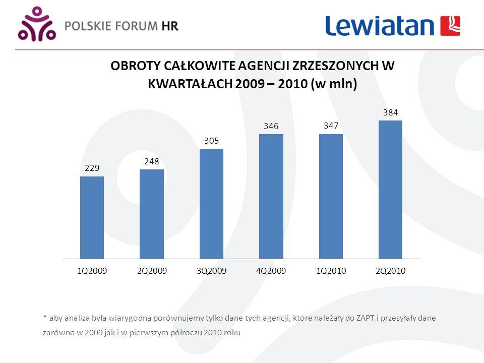 Crossboarding Spadek 16% w pierwszym półroczu 2010 w porównaniu z tym samym okresem 2009 roku Wzrost 17% w drugim kwartale 2010 w porównaniu z pierwszym kwartałem tego samego roku