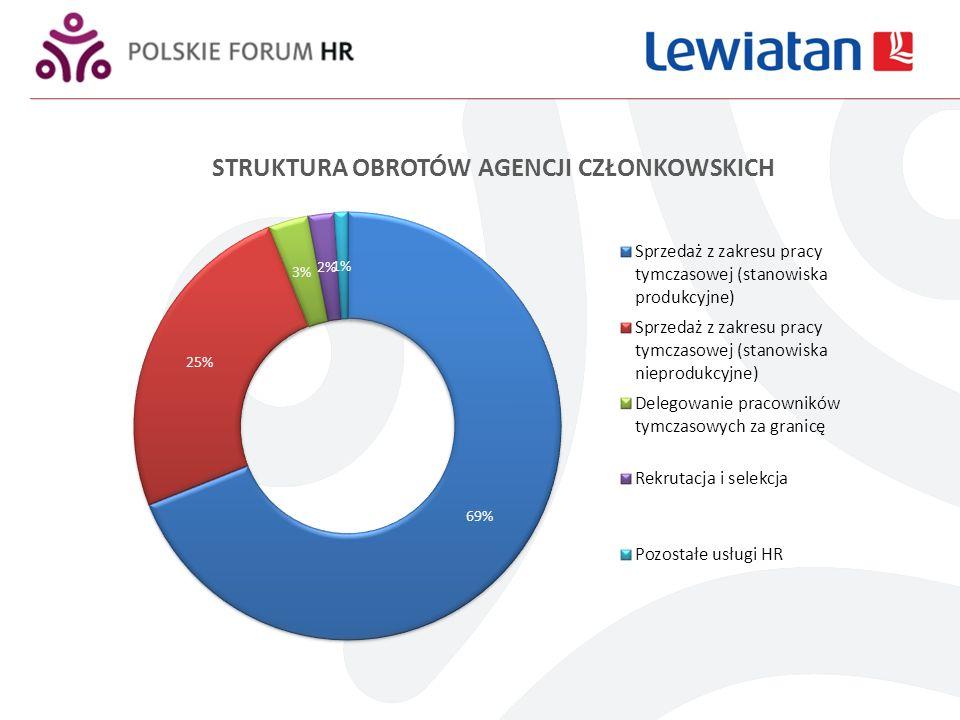 Udział w wewnętrznym rynku Polskiego Forum HR
