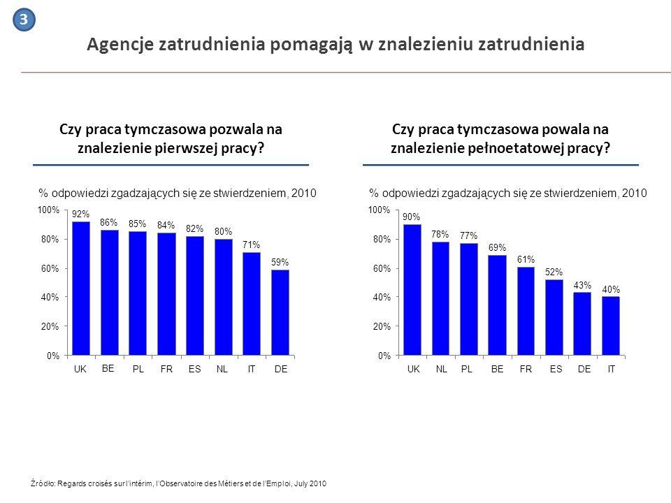Agencje zatrudnienia pomagają w znalezieniu zatrudnienia % odpowiedzi zgadzających się ze stwierdzeniem, 2010 100% 80% 60% 40% 20% 0% IT 40% DE 43% ES
