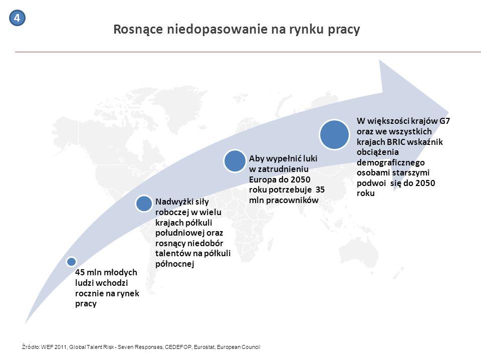 Rosnące niedopasowanie na rynku pracy Źródło: WEF 2011, Global Talent Risk - Seven Responses, CEDEFOP, Eurostat, European Council 4 Nadwyżki siły robo