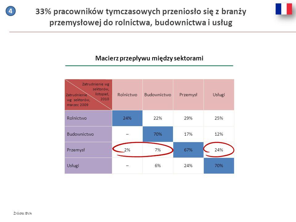 33% pracowników tymczasowych przeniosło się z branży przemysłowej do rolnictwa, budownictwa i usług Macierz przepływu między sektorami Żródło: BVA Rol