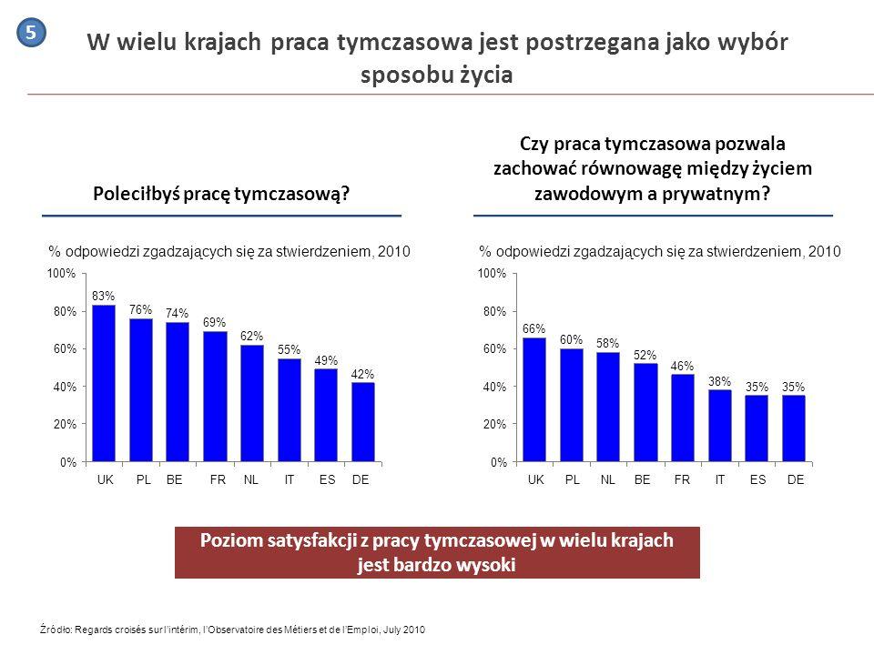 W wielu krajach praca tymczasowa jest postrzegana jako wybór sposobu życia 0% 20% % odpowiedzi zgadzających się za stwierdzeniem, 2010 80% 60% 40% DE