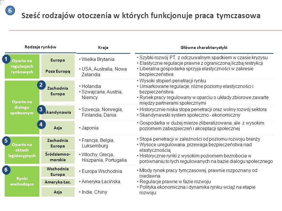 Sześć rodzajów otoczenia w których funkcjonuje praca tymczasowa Rodzaje rynków Oparte na regulacjach rynkowych Europa Poza Europą Zachodnia Europa Opa