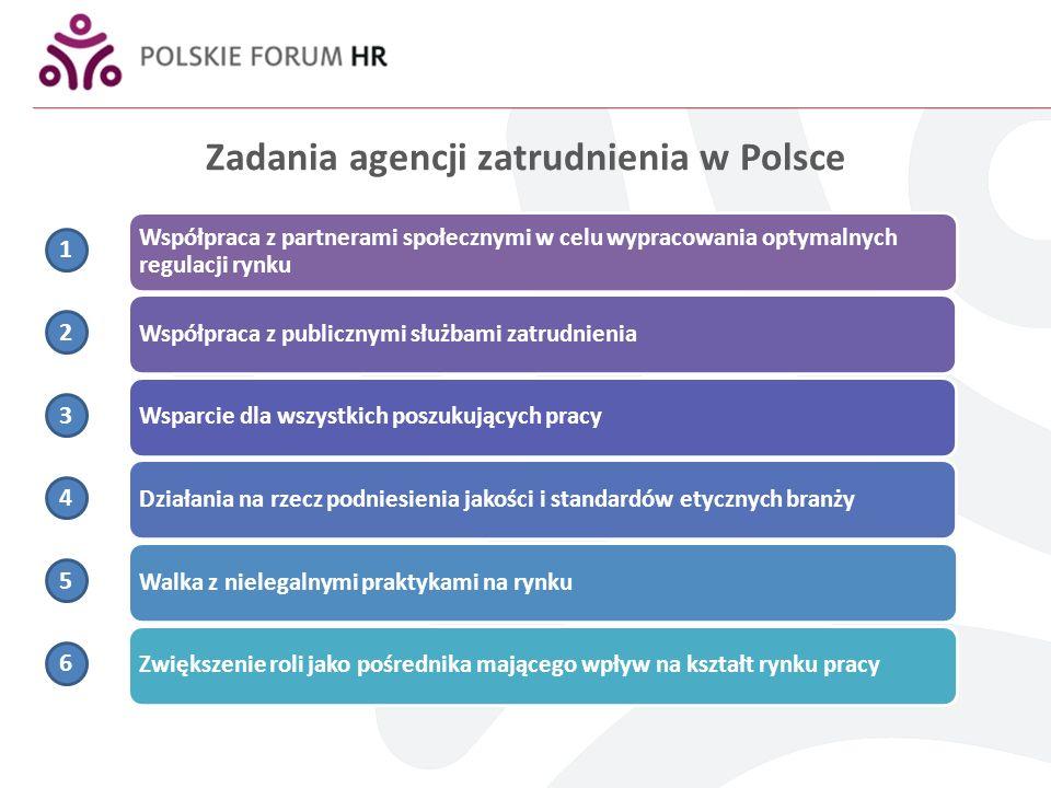 Zadania agencji zatrudnienia w Polsce Współpraca z partnerami społecznymi w celu wypracowania optymalnych regulacji rynku Współpraca z publicznymi słu