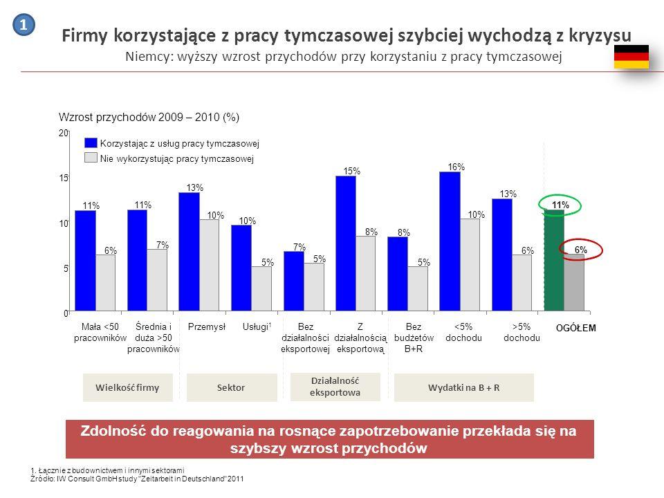 Misja agencji zatrudnienia w Polsce ZWIĘKSZAMY EFEKTYWNOŚĆ RYNKU PRACY POPRZEZ PROMOCJĘ NAJWYŻSZYCH EUROPEJSKICH STANDARDÓW ZATRUDNIENIA