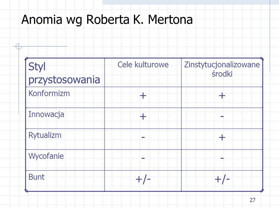 26 Teorie kryminologiczne – parad. pozytywist. Anomia wg Roberta K. Mertona Merton skojarzył dwie struktury: społeczną i kulturową. - Struktura społec