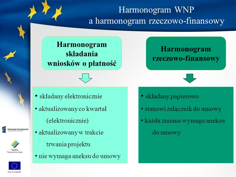 Harmonogram WNP a harmonogram rzeczowo-finansowy Harmonogram składania wniosków o płatność Harmonogram rzeczowo-finansowy składany elektronicznie aktualizowany co kwartał (elektronicznie) aktualizowany w trakcie trwania projektu nie wymaga aneksu do umowy składany papierowo stanowi załącznik do umowy każda zmiana wymaga aneksu do umowy