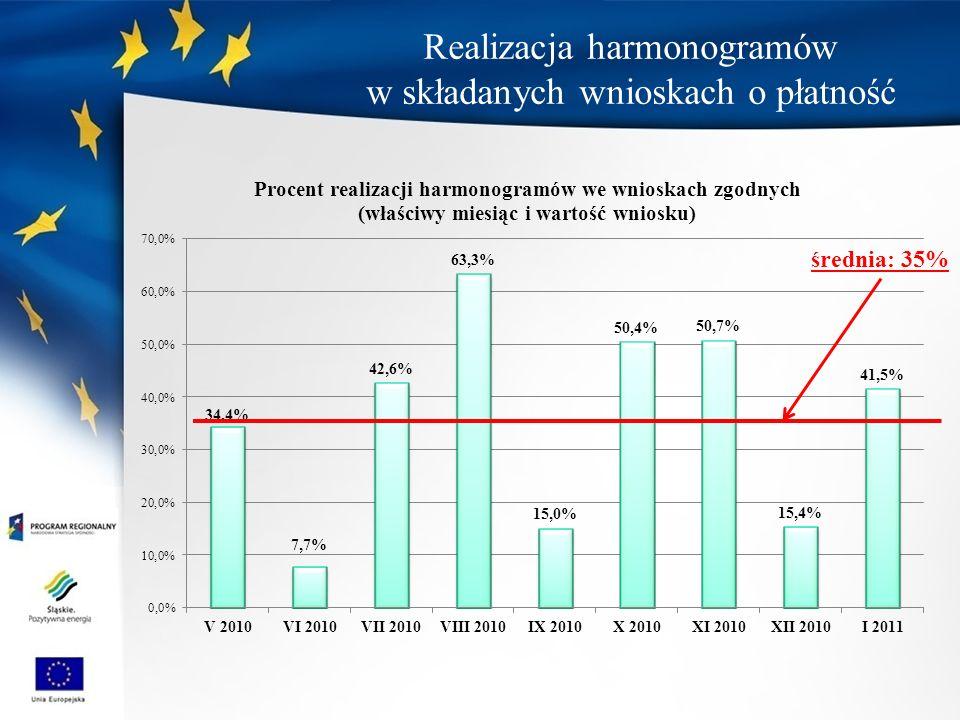 średnia: 35% Realizacja harmonogramów w składanych wnioskach o płatność