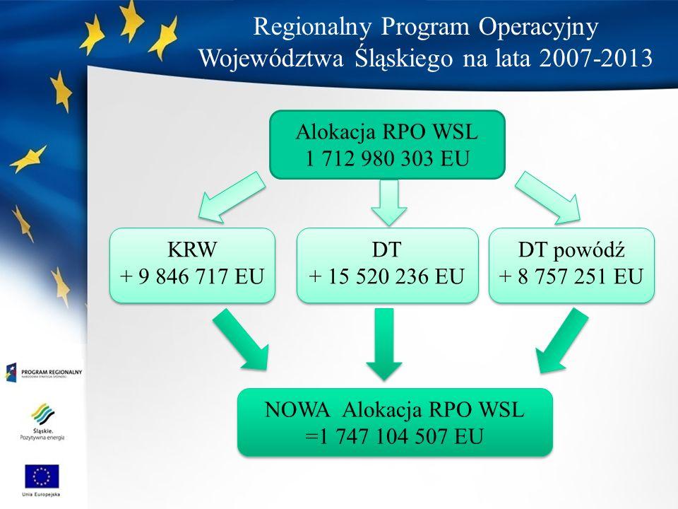 Regionalny Program Operacyjny Województwa Śląskiego na lata 2007-2013 Alokacja RPO WSL 1 712 980 303 EU KRW + 9 846 717 EU KRW + 9 846 717 EU DT + 15 520 236 EU DT + 15 520 236 EU DT powódź + 8 757 251 EU DT powódź + 8 757 251 EU NOWA Alokacja RPO WSL =1 747 104 507 EU NOWA Alokacja RPO WSL =1 747 104 507 EU