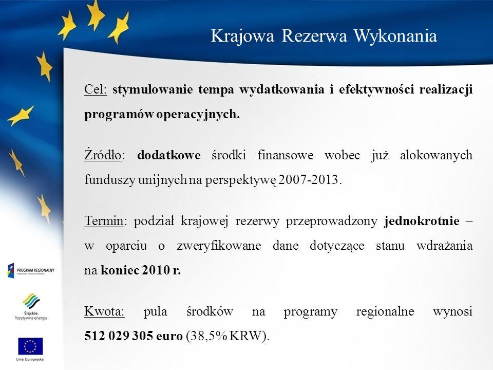 Krajowa Rezerwa Wykonania Cel: stymulowanie tempa wydatkowania i efektywności realizacji programów operacyjnych. Źródło: dodatkowe środki finansowe wo