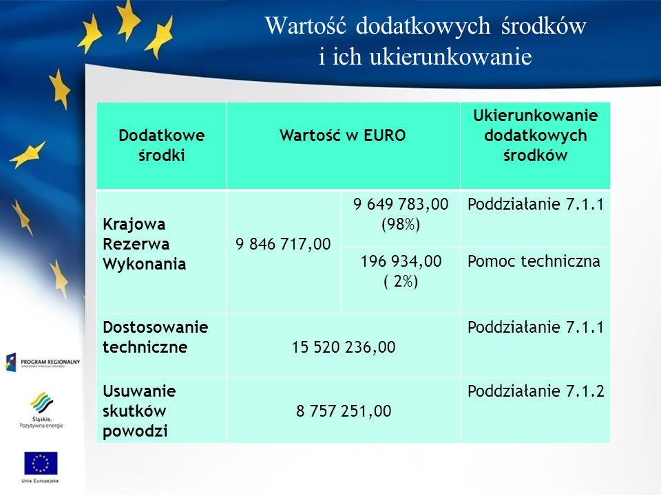 Wartość dodatkowych środków i ich ukierunkowanie Dodatkowe środki Wartość w EURO Ukierunkowanie dodatkowych środków Krajowa Rezerwa Wykonania 9 846 717,00 9 649 783,00 (98%) Poddziałanie 7.1.1 196 934,00 ( 2%) Pomoc techniczna Dostosowanie techniczne15 520 236,00 Poddziałanie 7.1.1 Usuwanie skutków powodzi 8 757 251,00 Poddziałanie 7.1.2