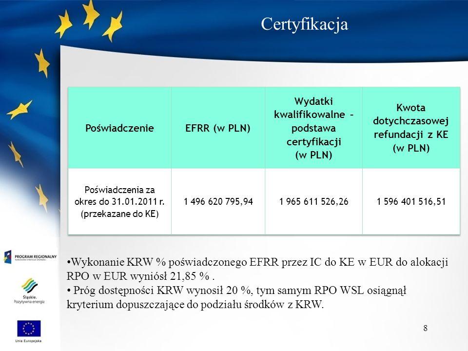 Certyfikacja 8 Wykonanie KRW % poświadczonego EFRR przez IC do KE w EUR do alokacji RPO w EUR wyniósł 21,85 %. Próg dostępności KRW wynosił 20 %, tym