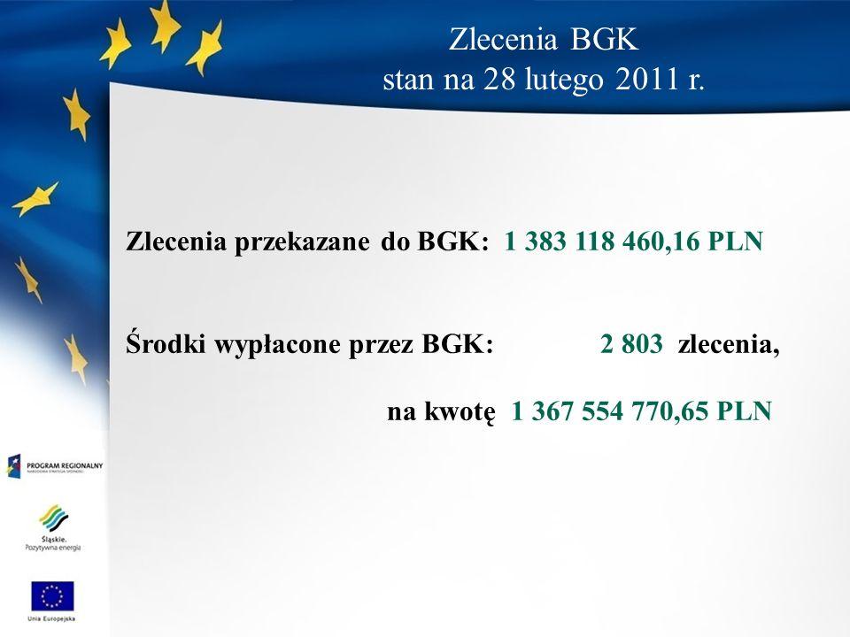 Zlecenia BGK stan na 28 lutego 2011 r. Zlecenia przekazane do BGK: 1 383 118 460,16 PLN Środki wypłacone przez BGK: 2 803 zlecenia, na kwotę 1 367 554