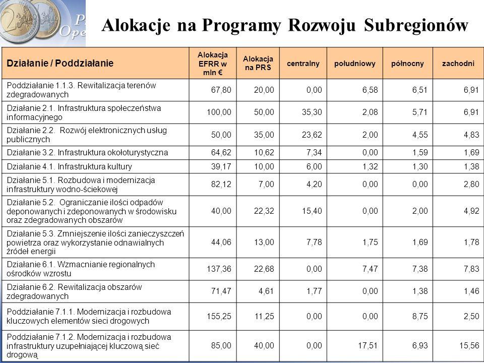 Regionalny Program Operacyjny Województwa Śląskiego 2007-2013 www.rpo.silesia-region.pl Alokacje na Programy Rozwoju Subregionów Działanie / Poddziała