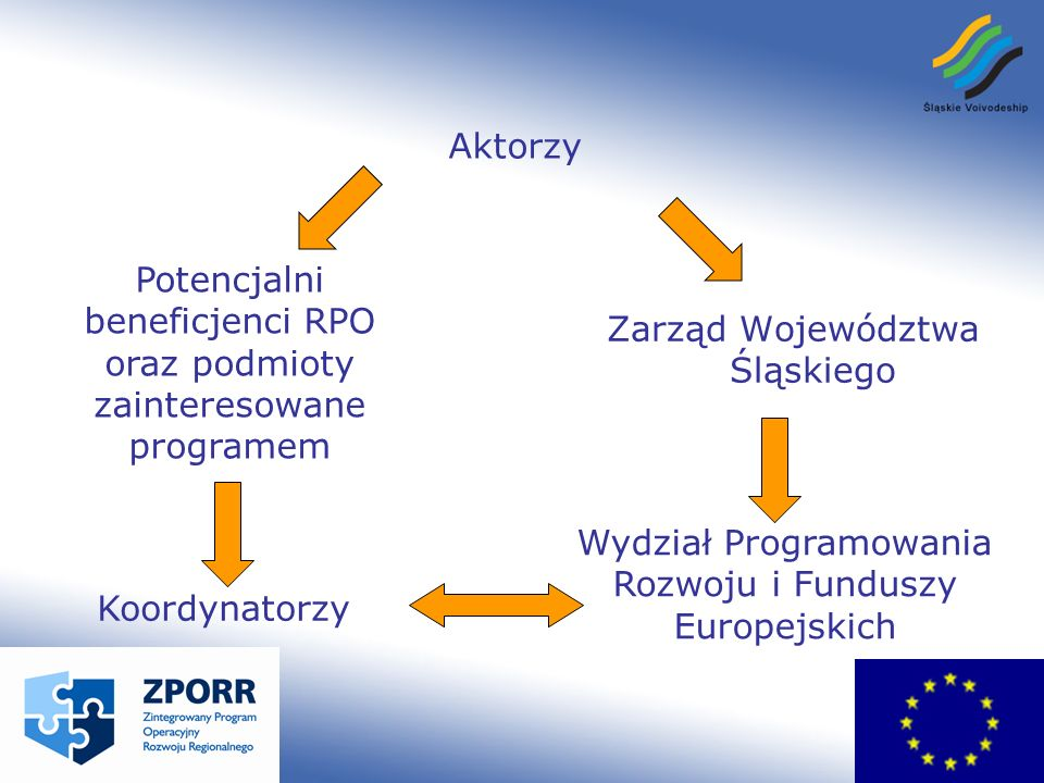 Aktorzy Zarząd Województwa Śląskiego Potencjalni beneficjenci RPO oraz podmioty zainteresowane programem Koordynatorzy Wydział Programowania Rozwoju i Funduszy Europejskich