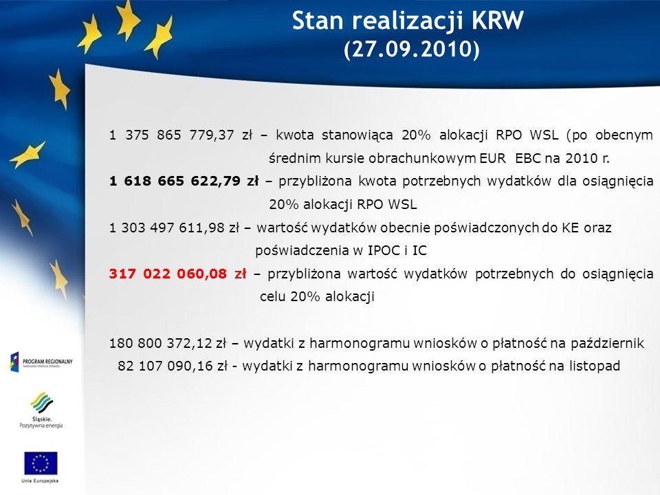 Stan realizacji KRW (27.09.2010) 1 375 865 779,37 zł – kwota stanowiąca 20% alokacji RPO WSL (po obecnym średnim kursie obrachunkowym EUR EBC na 2010