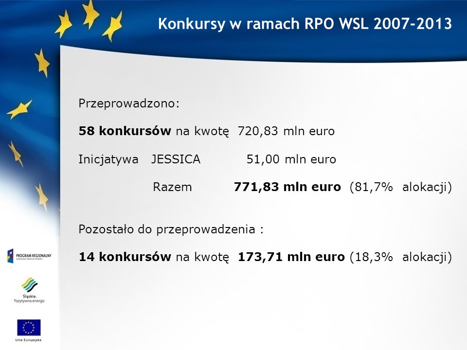 Konkursy w ramach RPO WSL 2007-2013 Przeprowadzono: 58 konkursów na kwotę 720,83 mln euro Inicjatywa JESSICA 51,00 mln euro Razem 771,83 mln euro (81,