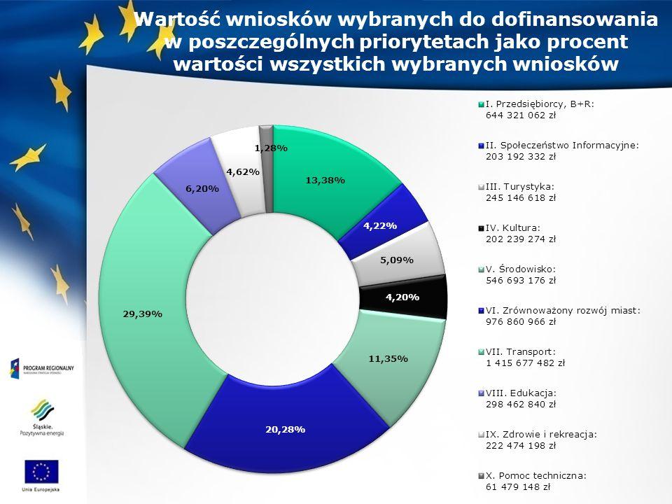 Wartość wniosków wybranych do dofinansowania w poszczególnych priorytetach jako procent wartości wszystkich wybranych wniosków